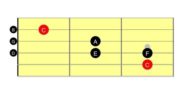 C Scale
