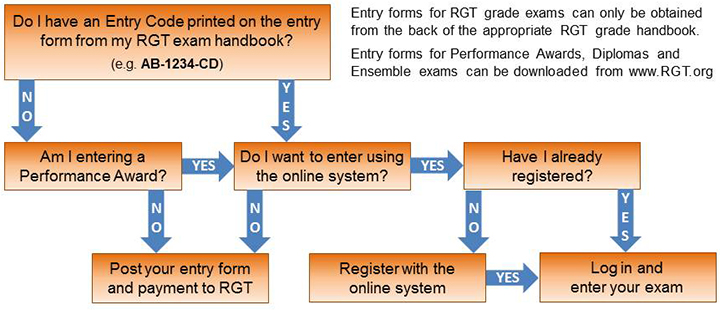 Exam Entry Flow Chart
